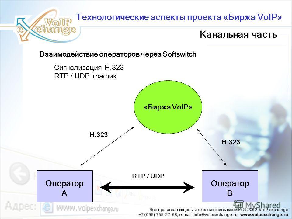 Взаимодействие операторов через Softswitch Сигнализация H.323 RTP / UDP трафик Канальная часть Технологические аспекты проекта «Биржа VoIP» H.323 RTP / UDP H.323 Оператор А Оператор В «Биржа VoIP»