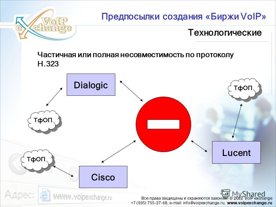 Частичная или полная несовместимость по протоколу H.323 Предпосылки создания «Биржи VoIP» CiscoDialogicLucent ТфОП Технологические