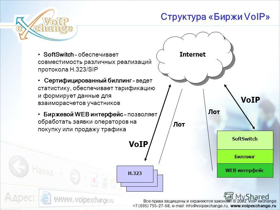 Структура «Биржи VoIP» SoftSwitch – обеспечивает совместимость различных реализаций протокола H.323/SIP Сертифицированный биллинг – ведет статистику, обеспечивает тарификацию и формирует данные для взаиморасчетов участников Биржевой WEB интерфейс – п