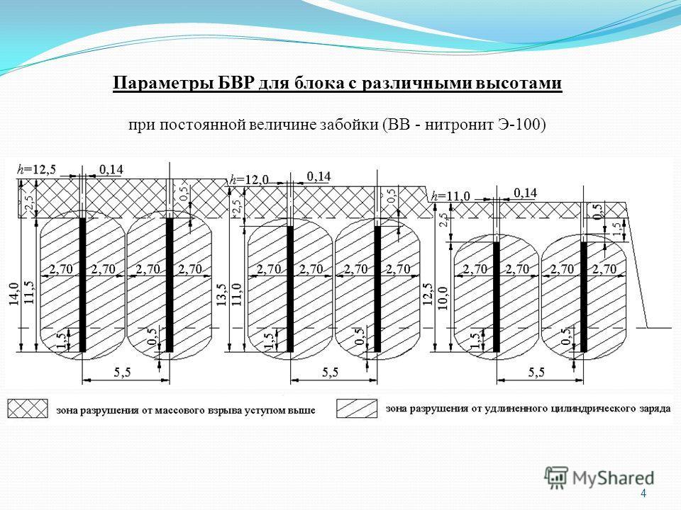 4 Параметры БВР для блока с различными высотами при постоянной величине забойки (ВВ - нитронит Э-100)
