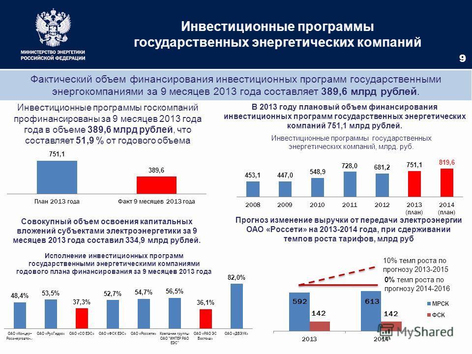 Инвестиционные программы государственных энергетических компаний 9 Фактический объем финансирования инвестиционных программ государственными энергокомпаниями за 9 месяцев 2013 года составляет 389,6 млрд рублей. В 2013 году плановый объем финансирован