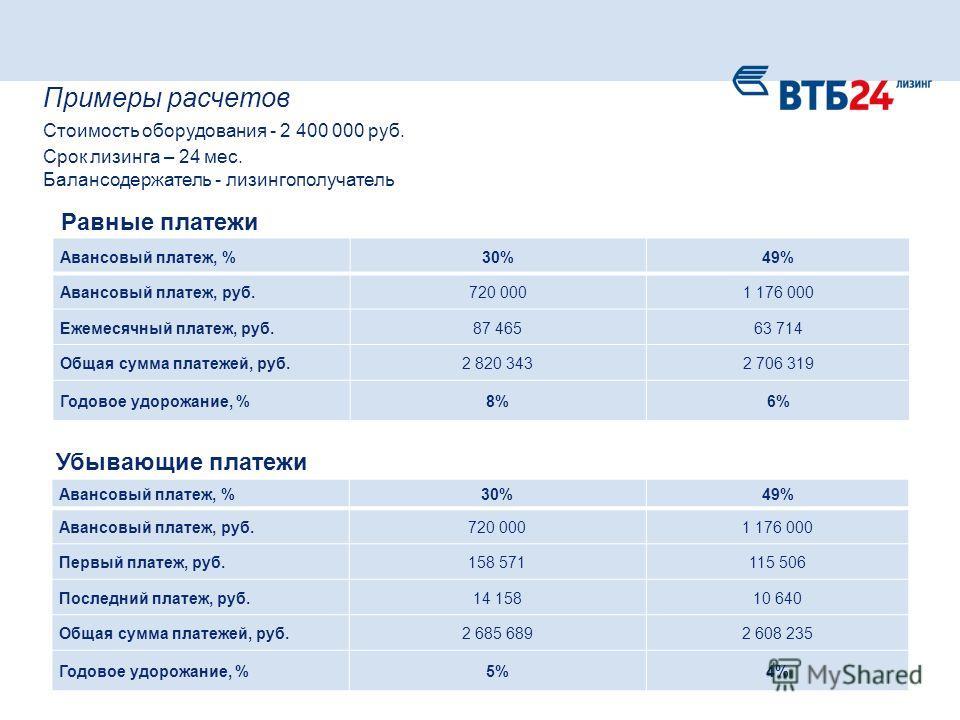 Авансовый платеж, %30%49% Авансовый платеж, руб.720 0001 176 000 Ежемесячный платеж, руб.87 46563 714 Общая сумма платежей, руб.2 820 3432 706 319 Годовое удорожание, %8%6% Примеры расчетов Стоимость оборудования - 2 400 000 руб. Срок лизинга – 24 ме