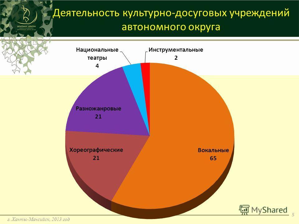 г. Ханты-Мансийск, 2013 год 5 Деятельность культурно-досуговых учреждений автономного округа