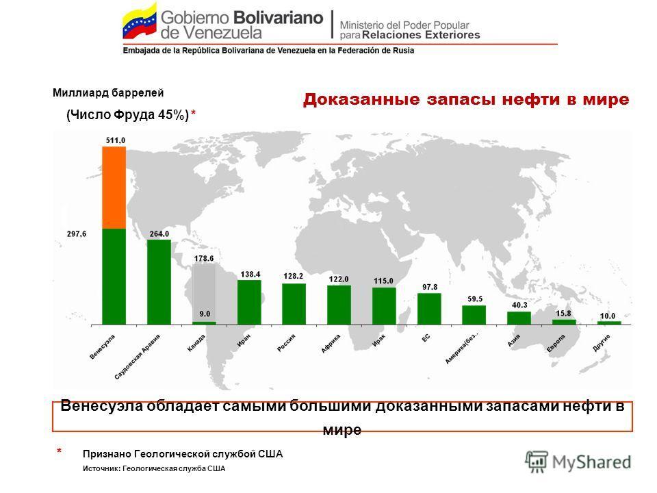 Доказанные запасы нефти в мире Венесуэла обладает самыми большими доказанными запасами нефти в мире Миллиард баррелей * Признано Геологической службой США Источник: Геологическая служба США 296,7 (*) (Число Фруда 45%) *