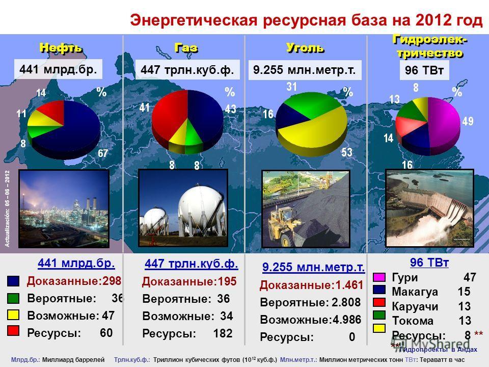 Энергетическая ресурсная база на 2012 год Млрд.бр.: Миллиард баррелей Трлн.куб.ф.: Триллион кубических футов (10 12 куб.ф.) Млн.метр.т.: Миллион метрических тонн ТВт: Тераватт в час 441 млрд.бр. Нефть 441 млрд.бр. Доказанные:298 Вероятные: 36 Возможн