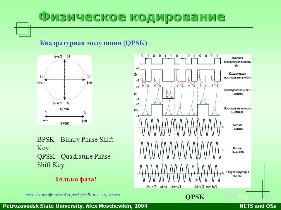 Petrozavodsk State University, Alex Moschevikin, 2004NETS and OSs Физическое кодирование http://kunegin.narod.ru/ref7/wifi/80211b_2.htm Квадратурная модуляция (QPSK) BPSK - Binary Phase Shift Key QPSK - Quadrature Phase Shift Key QPSK Только фаза!