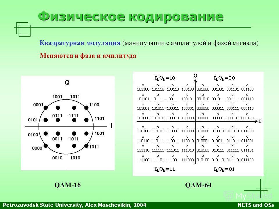 Petrozavodsk State University, Alex Moschevikin, 2004NETS and OSs Физическое кодирование QAM-16 Квадратурная модуляция (манипуляции с амплитудой и фазой сигнала) Меняются и фаза и амплитуда QAM-64