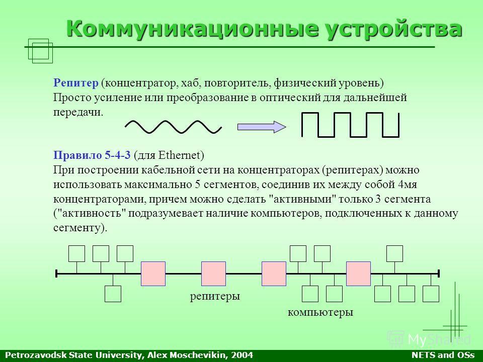 Petrozavodsk State University, Alex Moschevikin, 2004NETS and OSs Коммуникационные устройства Репитер (концентратор, хаб, повторитель, физический уровень) Просто усиление или преобразование в оптический для дальнейшей передачи. Правило 5-4-3 (для Eth