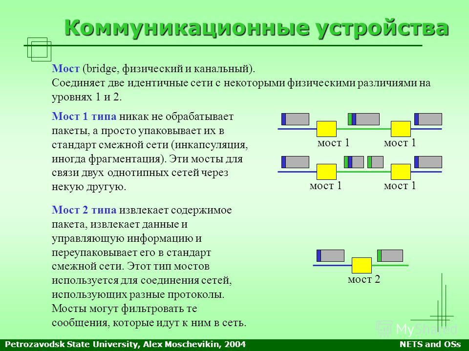 Petrozavodsk State University, Alex Moschevikin, 2004NETS and OSs Коммуникационные устройства Мост (bridge, физический и канальный). Соединяет две идентичные сети с некоторыми физическими различиями на уровнях 1 и 2. Мост 1 типа никак не обрабатывает