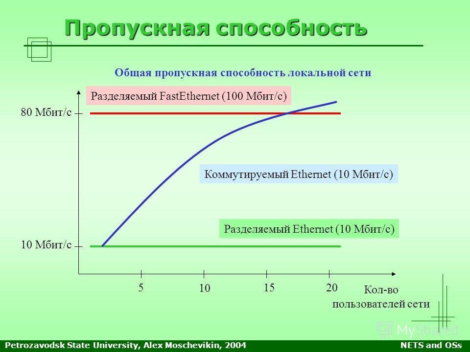 Petrozavodsk State University, Alex Moschevikin, 2004NETS and OSs Пропускная способность Общая пропускная способность локальной сети 5 10 1520 Кол-во пользователей сети 10 Мбит/с 80 Мбит/с Разделяемый Ethernet (10 Мбит/с) Коммутируемый Ethernet (10 М