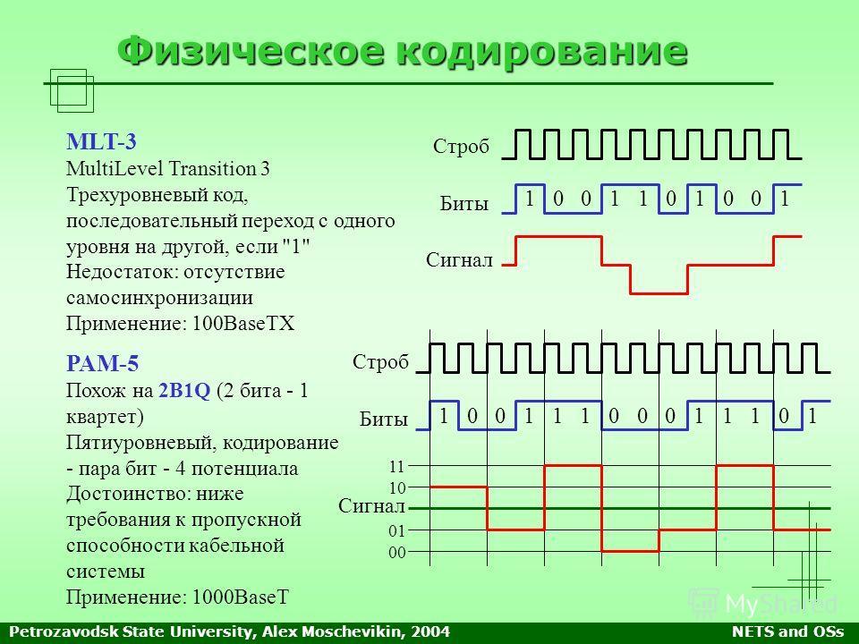 Petrozavodsk State University, Alex Moschevikin, 2004NETS and OSs Физическое кодирование Строб Биты Сигнал 1 0 0 1 1 0 1 0 0 1 MLT-3 MultiLevel Transition 3 Трехуровневый код, последовательный переход с одного уровня на другой, если