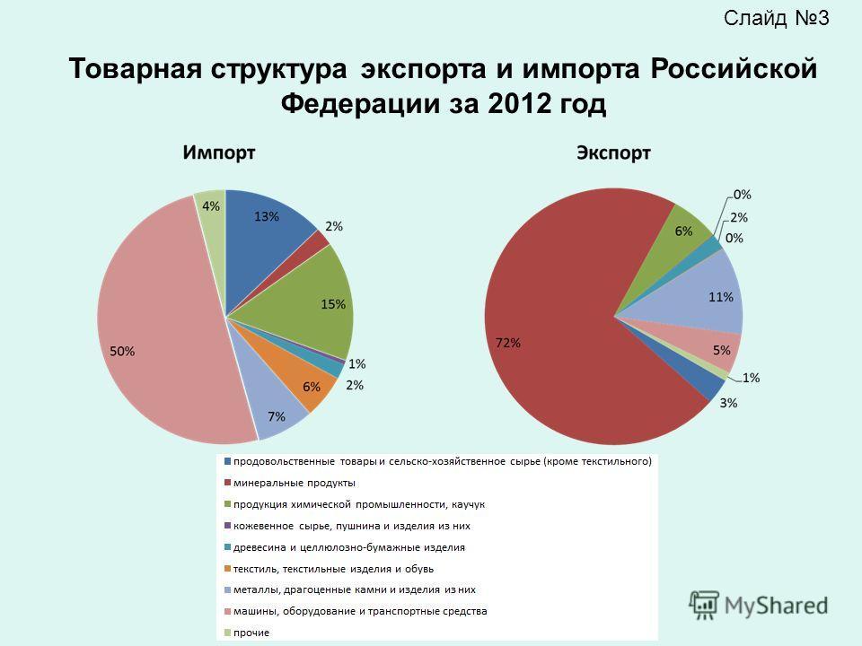 Товарная структура экспорта и импорта Российской Федерации за 2012 год Слайд 3