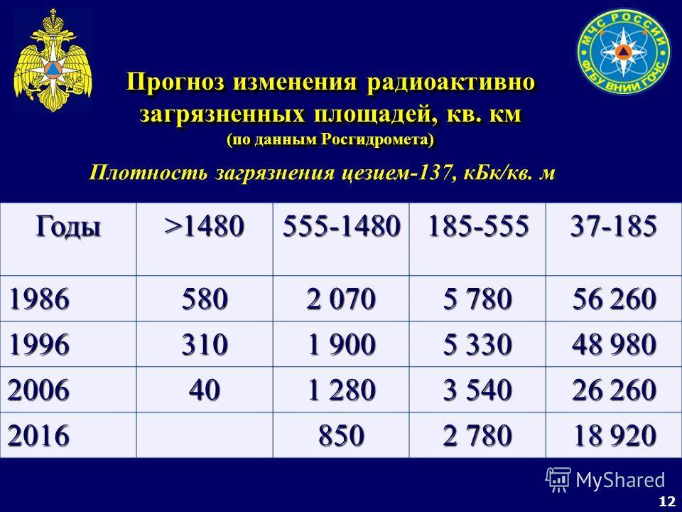 12 Прогноз изменения радиоактивно загрязненных площадей, кв. км (по данным Росгидромета) Плотность загрязнения цезием-137, кБк/кв. м Годы >1480 555-1480 185-555 37-185 1986580 2 070 5 780 56 260 1996310 1 900 5 330 48 980 200640 1 280 3 540 26 260 20