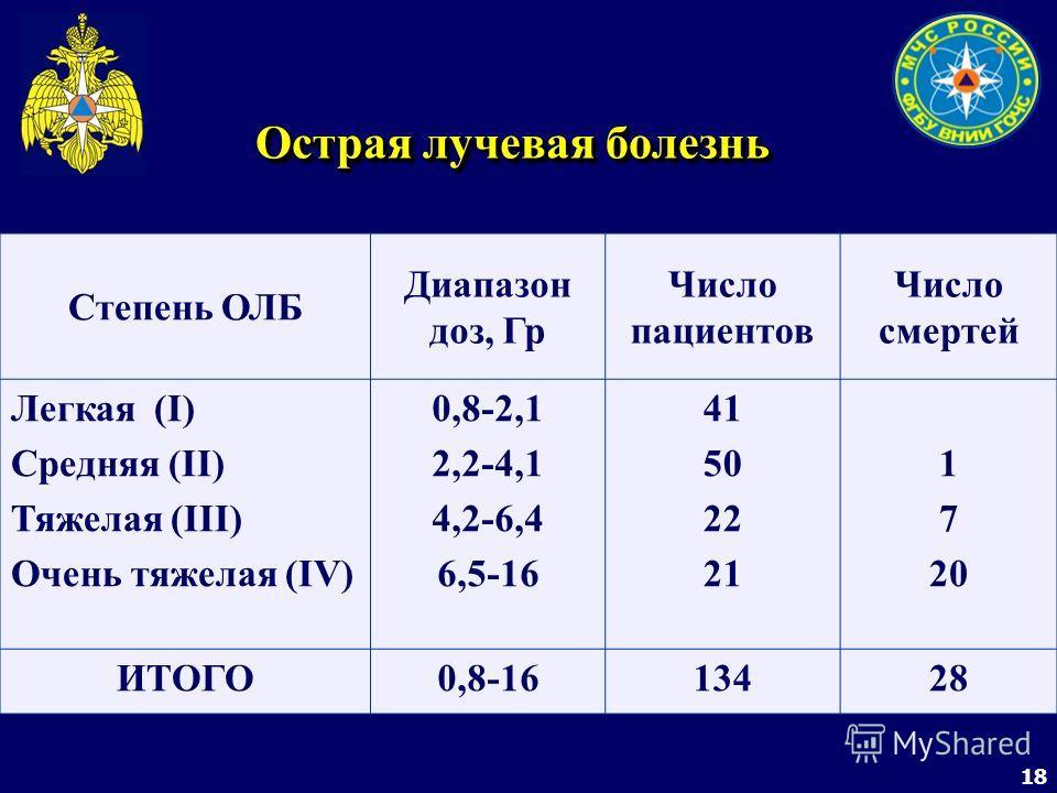 18 Острая лучевая болезнь Степень ОЛБ Диапазон доз, Гр Число пациентов Число смертей Легкая (I) Средняя (II) Тяжелая (III) Очень тяжелая (IV) 0,8-2,1 2,2-4,1 4,2-6,4 6,5-16 41 50 22 21 1 7 20 ИТОГО0,8-1613428