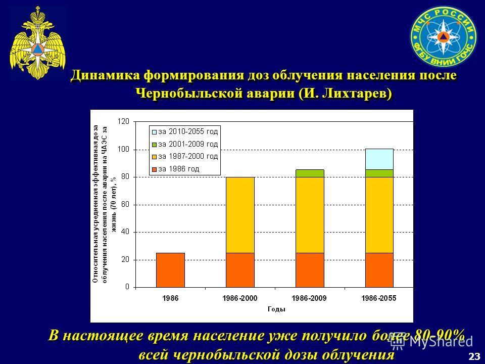 23 Динамика формирования доз облучения населения после Чернобыльской аварии (И. Лихтарев) В настоящее время население уже получило более 80-90% всей чернобыльской дозы облучения