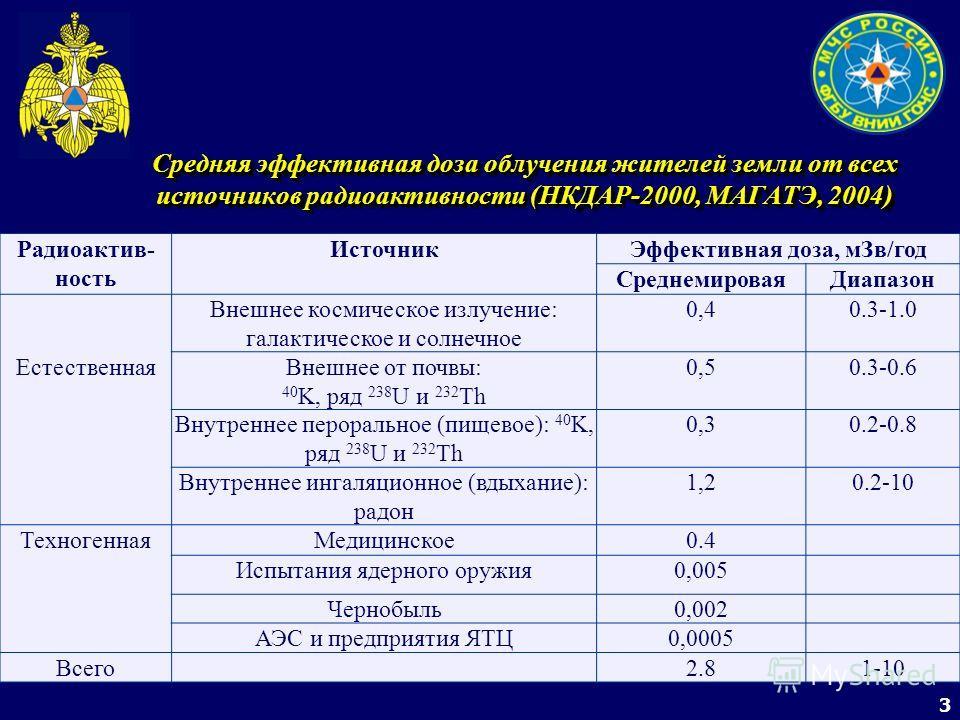 3 Средняя эффективная доза облучения жителей земли от всех источников радиоактивности (НКДАР-2000, МАГАТЭ, 2004) Радиоактив- ность ИсточникЭффективная доза, мЗв/год СреднемироваяДиапазон Естественная Внешнее космическое излучение: галактическое и сол