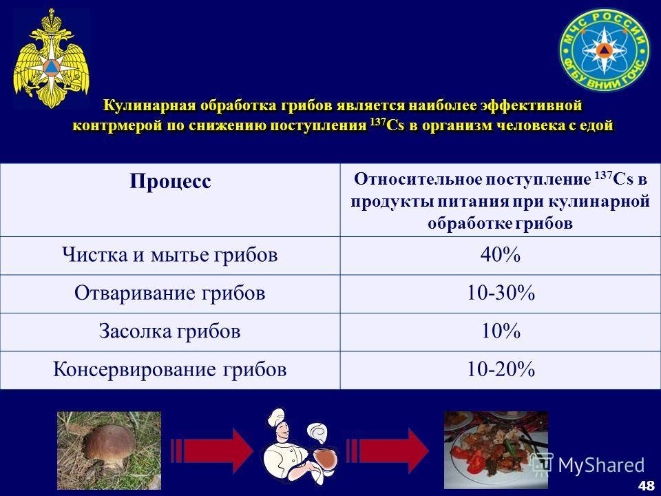 48 Кулинарная обработка грибов является наиболее эффективной контрмерой по снижению поступления 137 Cs в организм человека с едой Процесс Относительное поступление 137 Cs в продукты питания при кулинарной обработке грибов Чистка и мытье грибов40% Отв