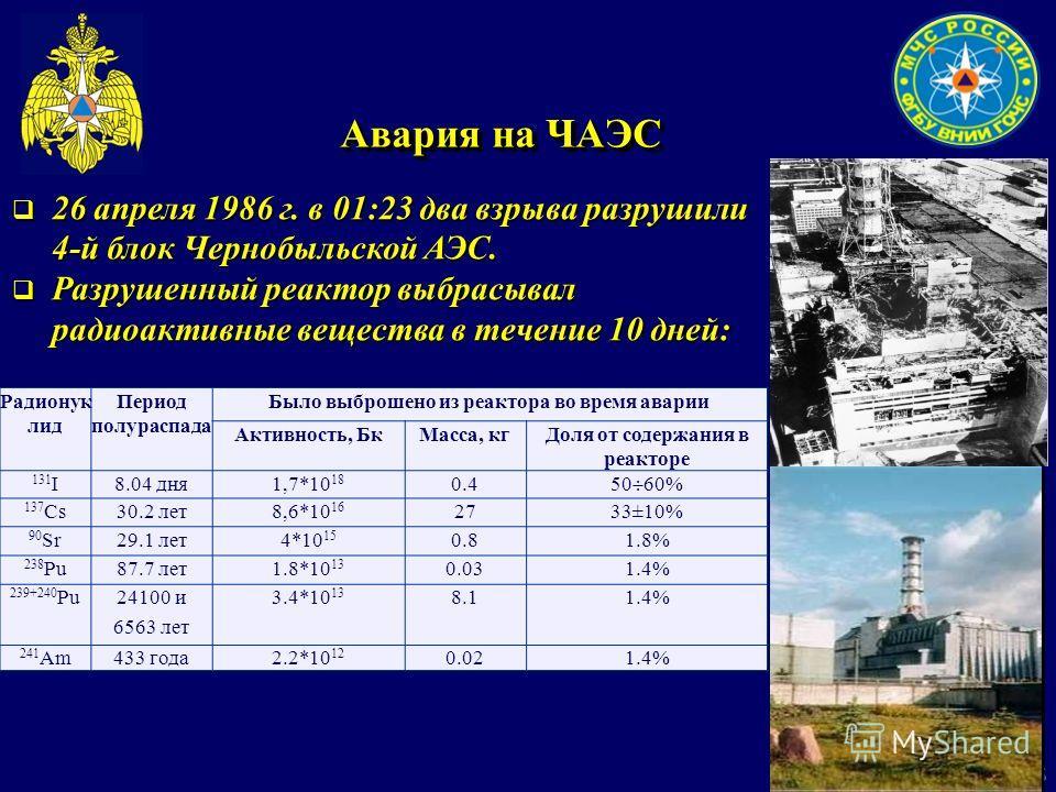 5 Авария на ЧАЭС 26 апреля 1986 г. в 01:23 два взрыва разрушили 4-й блок Чернобыльской АЭС. 26 апреля 1986 г. в 01:23 два взрыва разрушили 4-й блок Чернобыльской АЭС. Разрушенный реактор выбрасывал радиоактивные вещества в течение 10 дней: Разрушенны