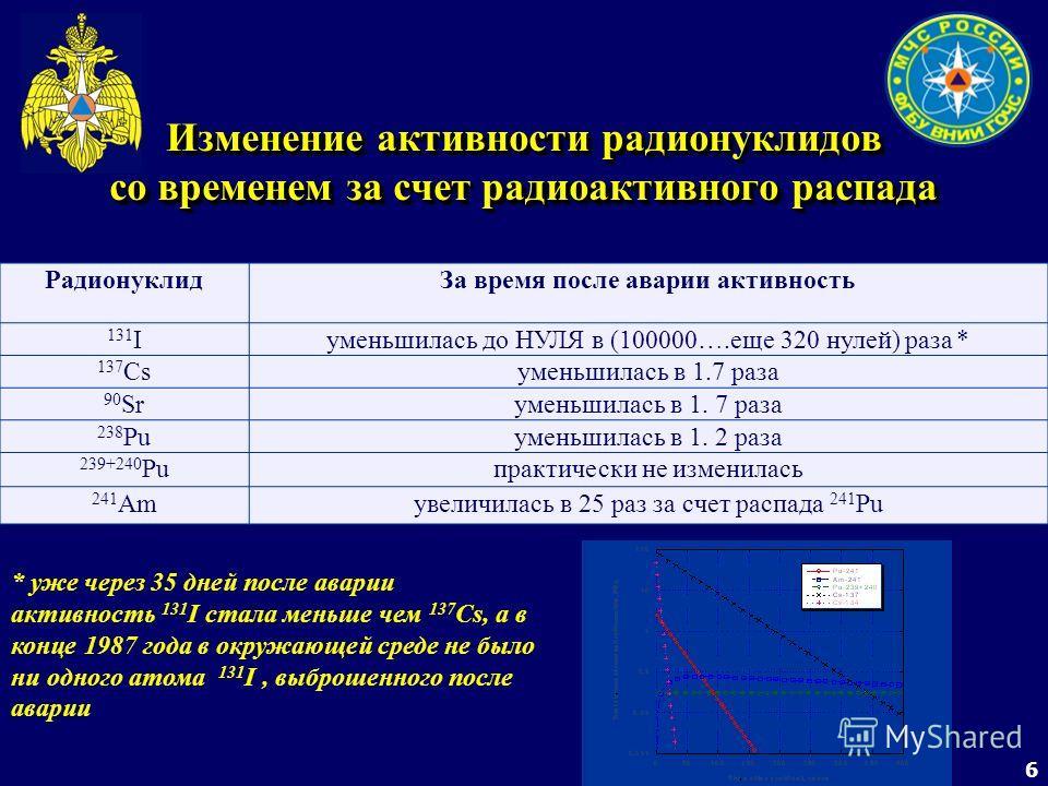 6 Изменение активности радионуклидов со временем за счет радиоактивного распада РадионуклидЗа время после аварии активность 131 Iуменьшилась до НУЛЯ в (100000….еще 320 нулей) раза * 137 Csуменьшилась в 1.7 раза 90 Srуменьшилась в 1. 7 раза 238 Puумен