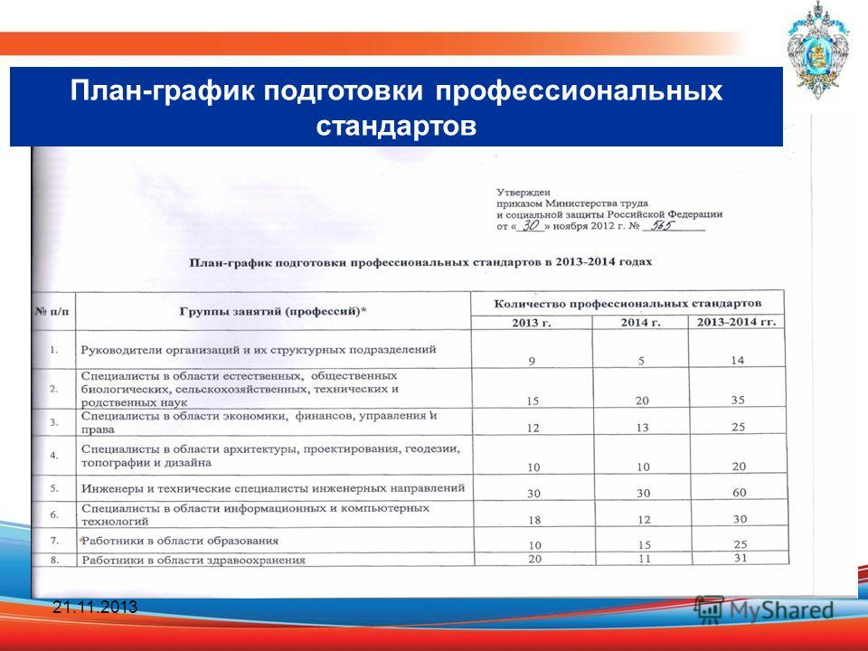 21.11.2013 План-график подготовки профессиональных стандартов