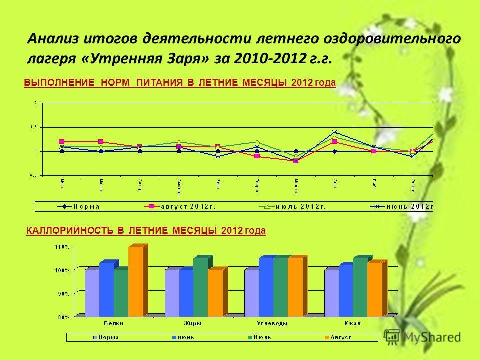 Анализ итогов деятельности летнего оздоровительного лагеря «Утренняя Заря» за 2010-2012 г.г. ВЫПОЛНЕНИЕ НОРМ ПИТАНИЯ В ЛЕТНИЕ МЕСЯЦЫ 2012 года КАЛЛОРИЙНОСТЬ В ЛЕТНИЕ МЕСЯЦЫ 2012 года