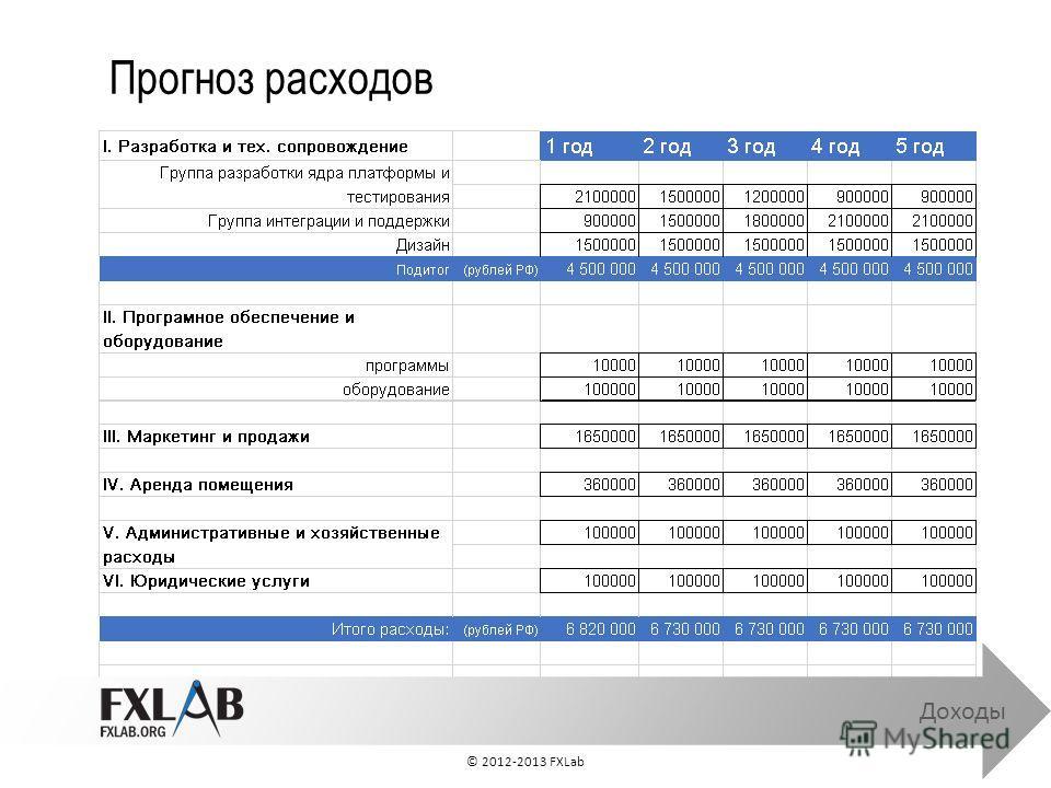 Прогноз расходов Доходы © 2012-2013 FXLab