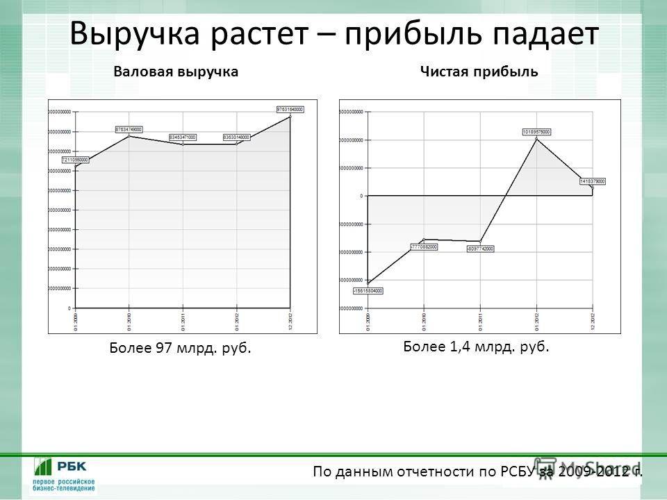 Выручка растет – прибыль падает Валовая выручка Более 97 млрд. руб. Чистая прибыль Более 1,4 млрд. руб. По данным отчетности по РСБУ за 2009-2012 г.
