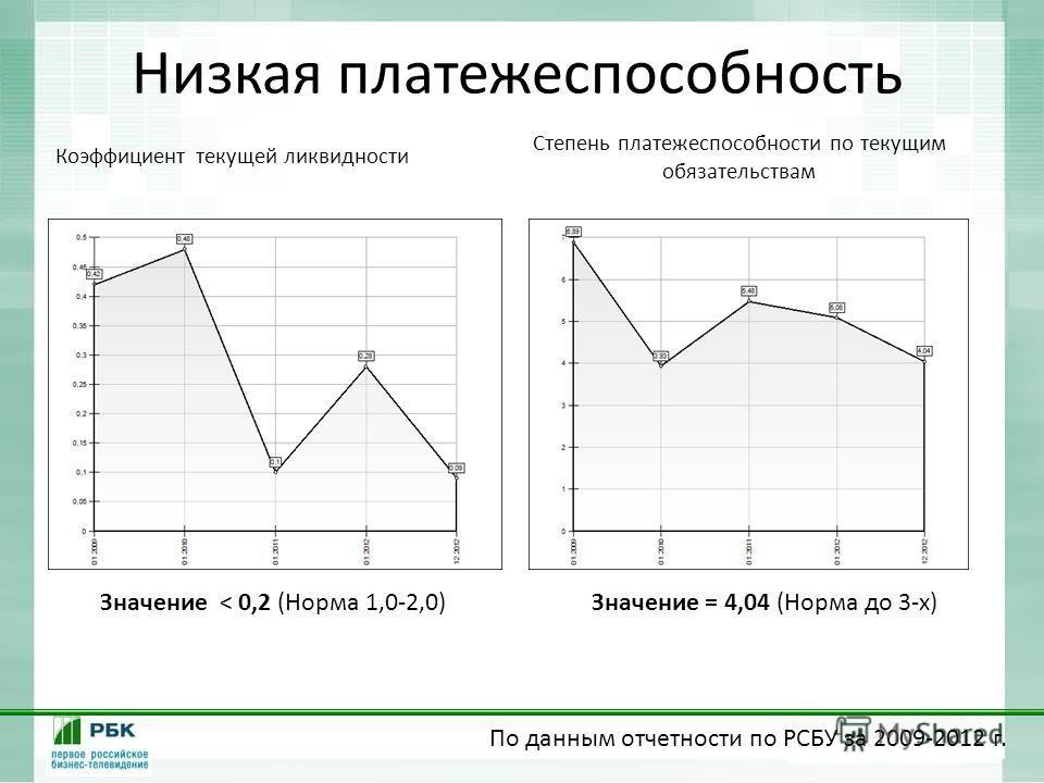 Низкая платежеспособность Коэффициент текущей ликвидности Степень платежеспособности по текущим обязательствам Значение < 0,2 (Норма 1,0-2,0)Значение = 4,04 (Норма до 3-х) По данным отчетности по РСБУ за 2009-2012 г.