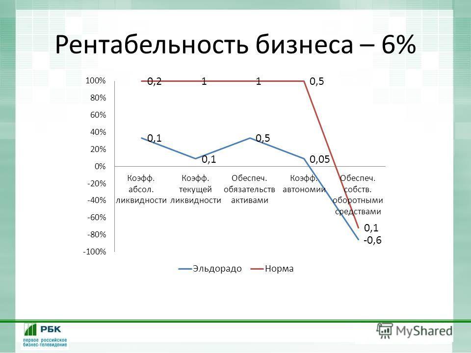 Рентабельность бизнеса – 6%