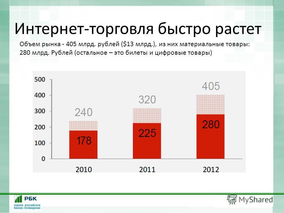Интернет-торговля быстро растет Объем рынка - 405 млрд. рублей ($13 млрд.), из них материальные товары: 280 млрд. Рублей (остальное – это билеты и цифровые товары)
