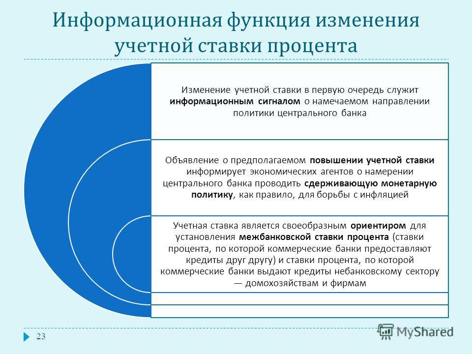 Информационная функция изменения учетной ставки процента Изменение учетной ставки в первую очередь служит информационным сигналом о намечаемом направлении политики центрального банка Объявление о предполагаемом повышении учетной ставки информирует эк