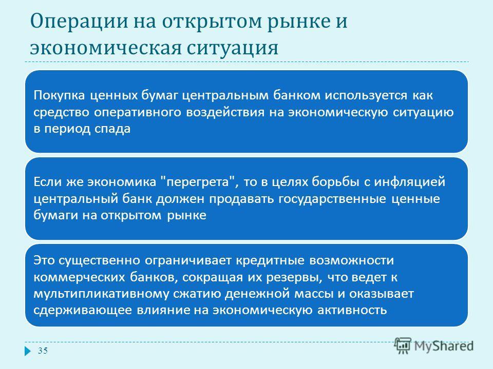 Операции на открытом рынке и экономическая ситуация Покупка ценных бумаг центральным банком используется как средство оперативного воздействия на экономическую ситуацию в период спада Если же экономика