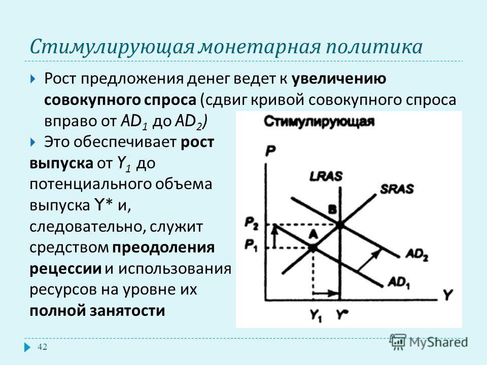 Стимулирующая монетарная политика Рост предложения денег ведет к увеличению совокупного спроса ( сдвиг кривой совокупного спроса вправо от AD 1 до AD 2 ) Это обеспечивает рост выпуска от Y 1 до потенциального объема выпуска Y* и, следовательно, служи