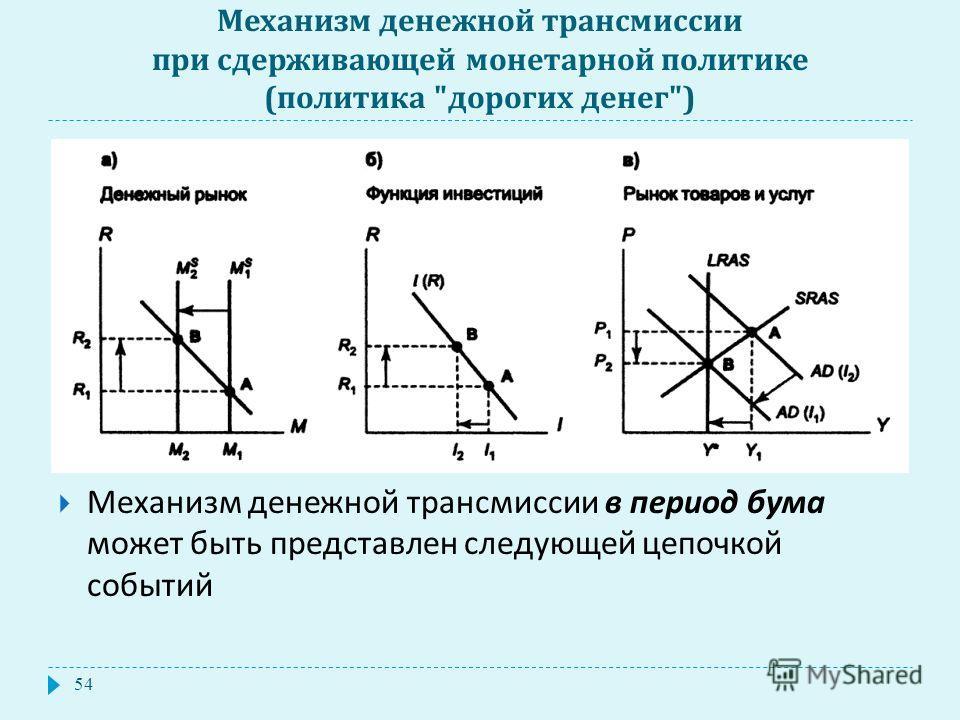 Механизм денежной трансмиссии при сдерживающей монетарной политике ( политика  дорогих денег ) Механизм денежной трансмиссии в период бума может быть представлен следующей цепочкой событий 54