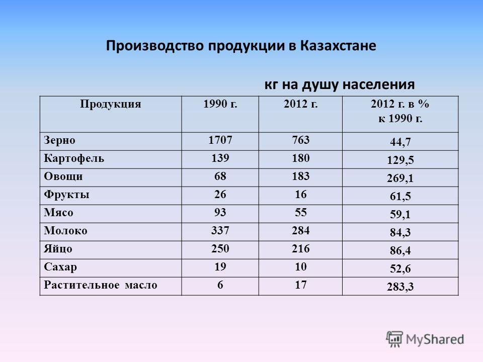 Продукция 1990 г.2012 г.2012 г. в % к 1990 г. Зерно1707763 44,7 Картофель139180 129,5 Овощи68183 269,1 Фрукты2616 61,5 Мясо9355 59,1 Молоко337284 84,3 Яйцо250216 86,4 Сахар1910 52,6 Растительное масло617 283,3 Производство продукции в Казахстане кг н