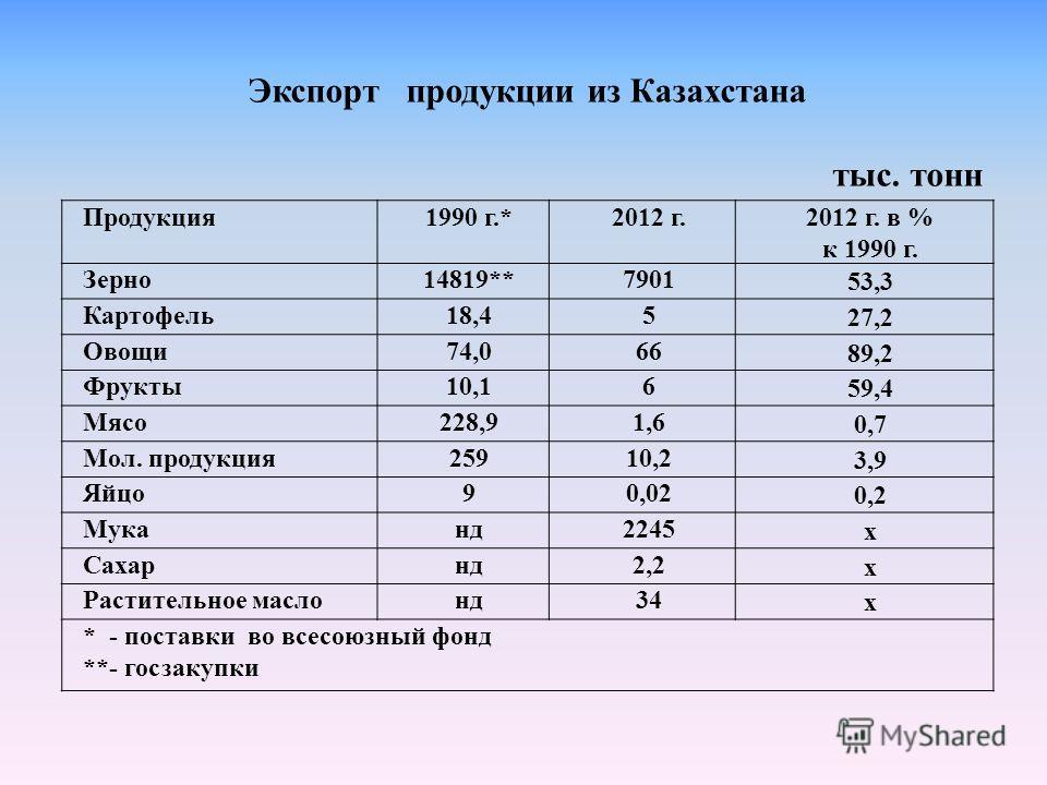 Экспорт продукции из Казахстана тыс. тонн Продукция 1990 г.*2012 г.2012 г. в % к 1990 г. Зерно14819**7901 53,3 Картофель18,45 27,2 Овощи74,066 89,2 Фрукты10,16 59,4 Мясо228,91,6 0,7 Мол. продукция25910,2 3,9 Яйцо90,02 0,2 Муканд2245 х Сахарнд2,2 х Ра