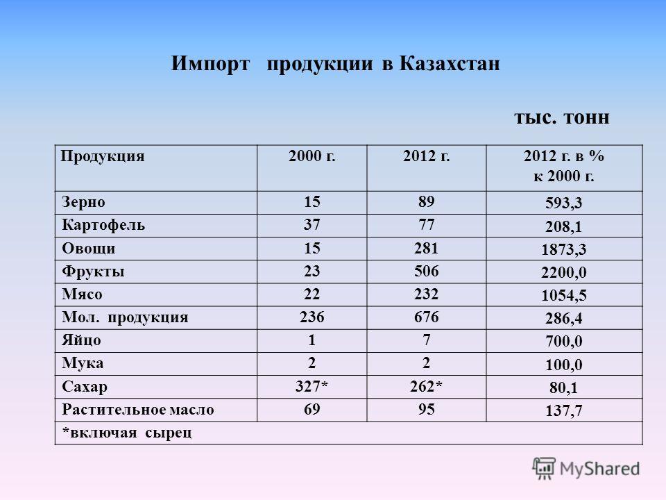 Импорт продукции в Казахстан тыс. тонн Продукция 2000 г.2012 г.2012 г. в % к 2000 г. Зерно1589 593,3 Картофель3777 208,1 Овощи15281 1873,3 Фрукты23506 2200,0 Мясо22232 1054,5 Мол. продукция236676 286,4 Яйцо17 700,0 Мука22 100,0 Сахар327*262* 80,1 Рас