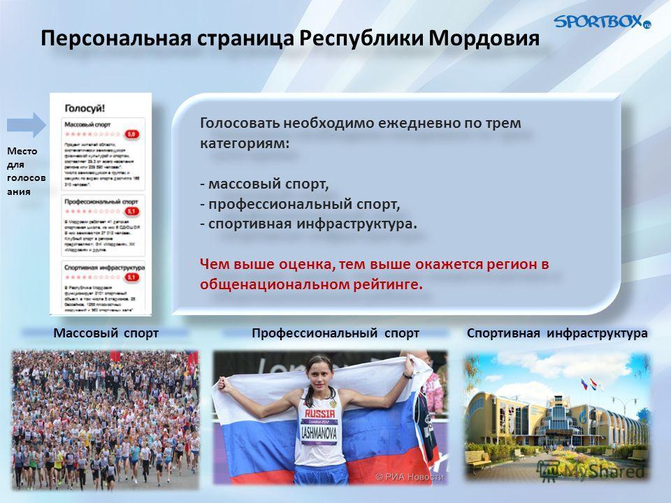 Персональная страница Республики Мордовия Голосовать необходимо ежедневно по трем категориям: - массовый спорт, - профессиональный спорт, - спортивная инфраструктура. Чем выше оценка, тем выше окажется регион в общенациональном рейтинге. Голосовать н