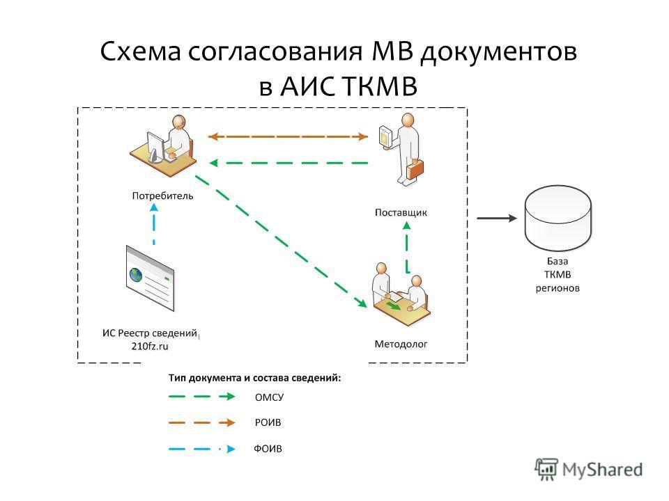 Схема согласования МВ документов в АИС ТКМВ
