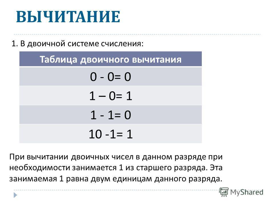 1) 1101+101=? 1101 101 + 0 1 10 1 01 2) 1101001 + 101111=?10011000 3) 101110110 + 10111001=?1000101111 4) 100011001 + 101011=? 101000100