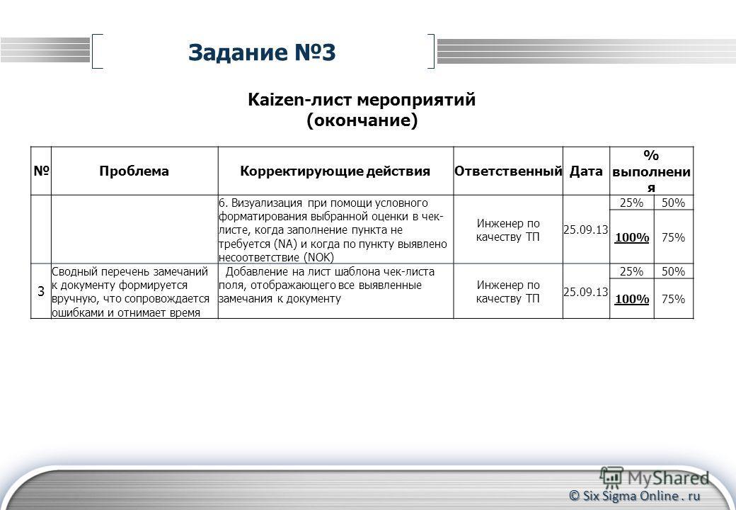 © Six Sigma Online. ru Kaizen-лист мероприятий (окончание) ПроблемаКорректирующие действияОтветственныйДата % выполнени я 6. Визуализация при помощи условного форматирования выбранной оценки в чек- листе, когда заполнение пункта не требуется (NA) и к