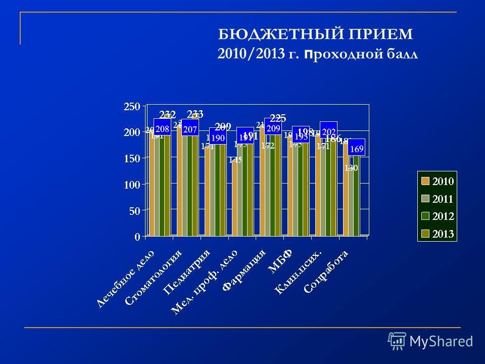 БЮДЖЕТНЫЙ ПРИЕМ 2010/2013 г. п роходной балл