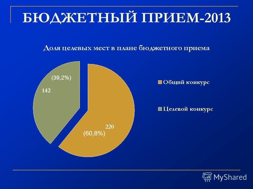 БЮДЖЕТНЫЙ ПРИЕМ-2013 (39,2%) (60,8%)