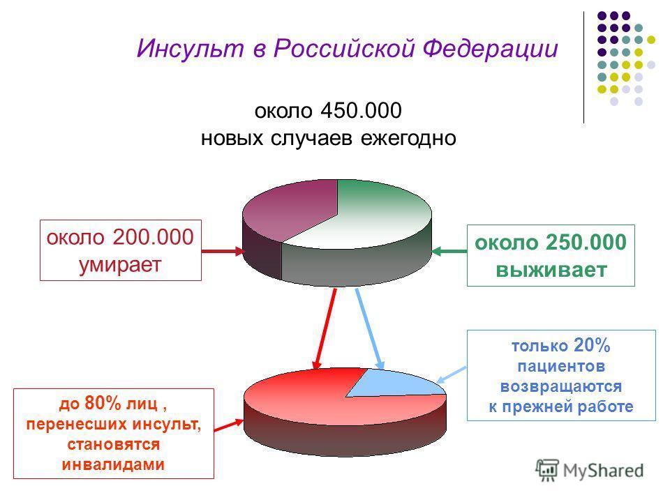 Инсульт в Российской Федерации около 450.000 новых случаев ежегодно около 250.000 выживает только 20% пациентов возвращаются к прежней работе до 80% лиц, перенесших инсульт, становятся инвалидами около 200.000 умирает