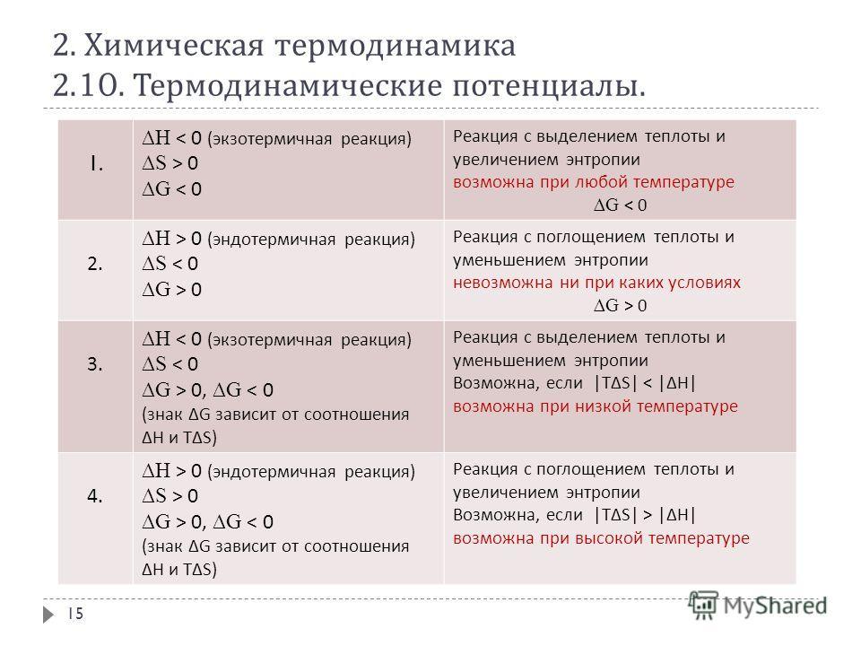 2. Химическая термодинамика 2.10. Термодинамические потенциалы. 15 1. H < 0 (экзотермичная реакция) S > 0 G < 0 Реакция с выделением теплоты и увеличением энтропии возможна при любой температуре G < 0 2. H > 0 (эндотермичная реакция) S < 0 G > 0 Реак