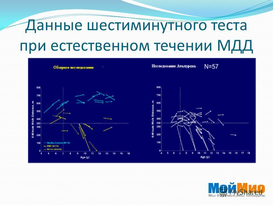 Данные шестиминутного теста при естественном течении МДД