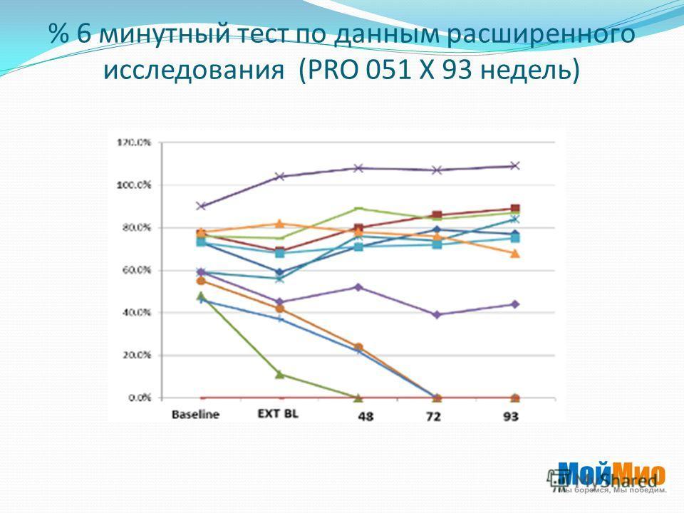 % 6 минутный тест по данным расширенного исследования (PRO 051 X 93 недель)
