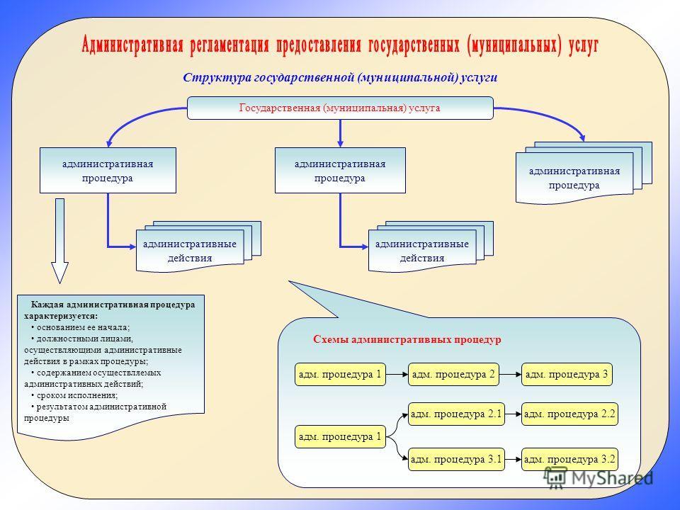 Государственная (муниципальная) услуга административная процедура Структура государственной (муниципальной) услуги административные действия Каждая административная процедура характеризуется: основанием ее начала; должностными лицами, осуществляющими