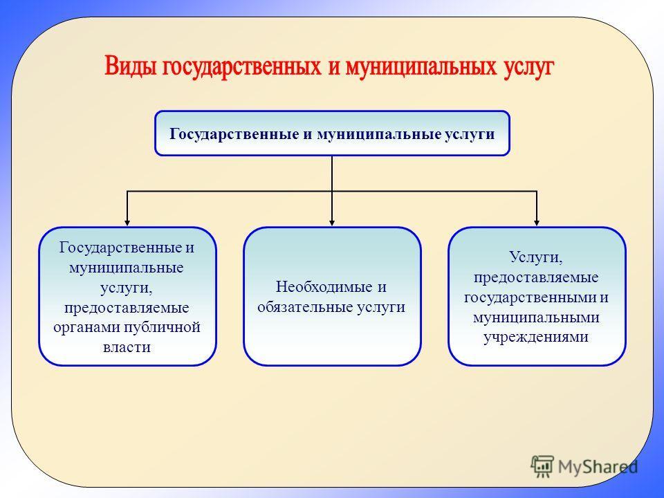 Государственные и муниципальные услуги Государственные и муниципальные услуги, предоставляемые органами публичной власти Необходимые и обязательные услуги Услуги, предоставляемые государственными и муниципальными учреждениями