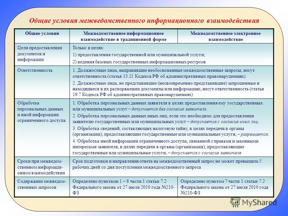 Общие условияМежведомственное информационное взаимодействие в традиционной форме Межведомственное электронное взаимодействие Цели предоставления документов и информации Только в целях: 1) предоставления государственной или муниципальной услуги; 2) ве